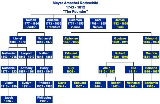 rothschild-famiglia