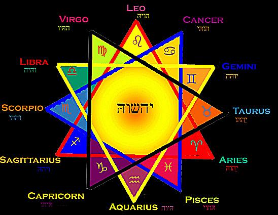 stella-12-zodiaco
